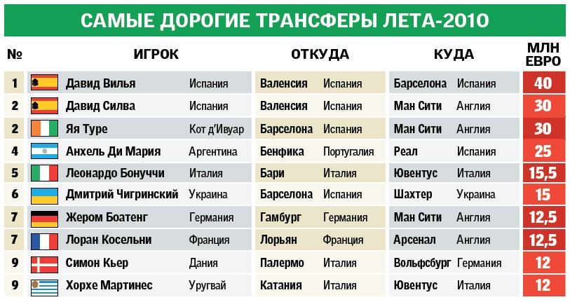 Белорусский чемпионат по футболу