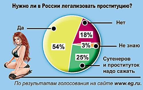 Сколько в среднем получают проститутки