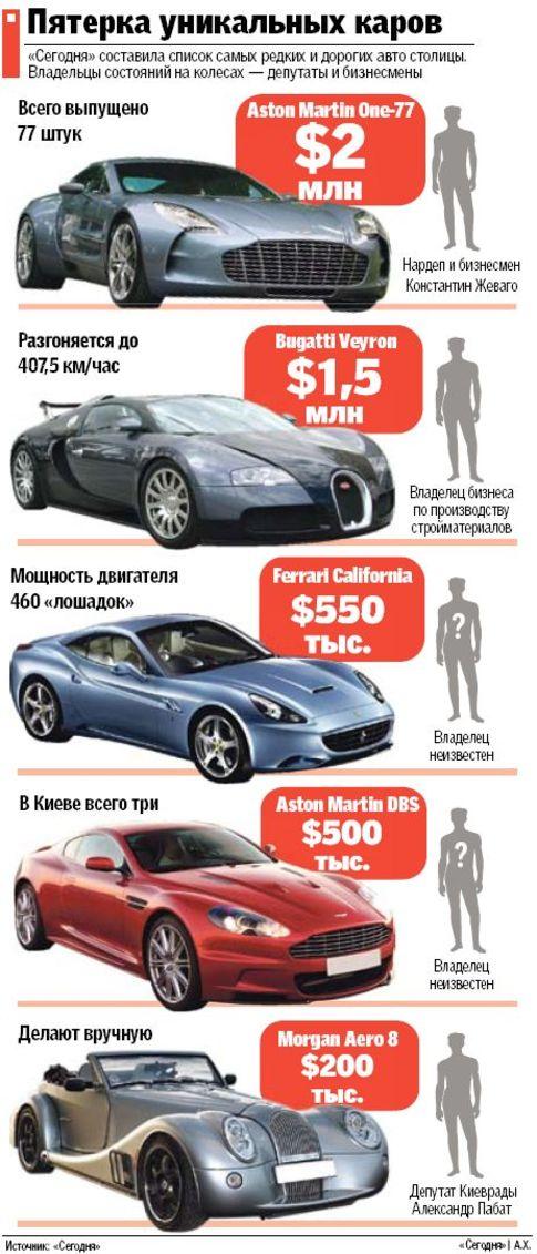 авто и их цены: